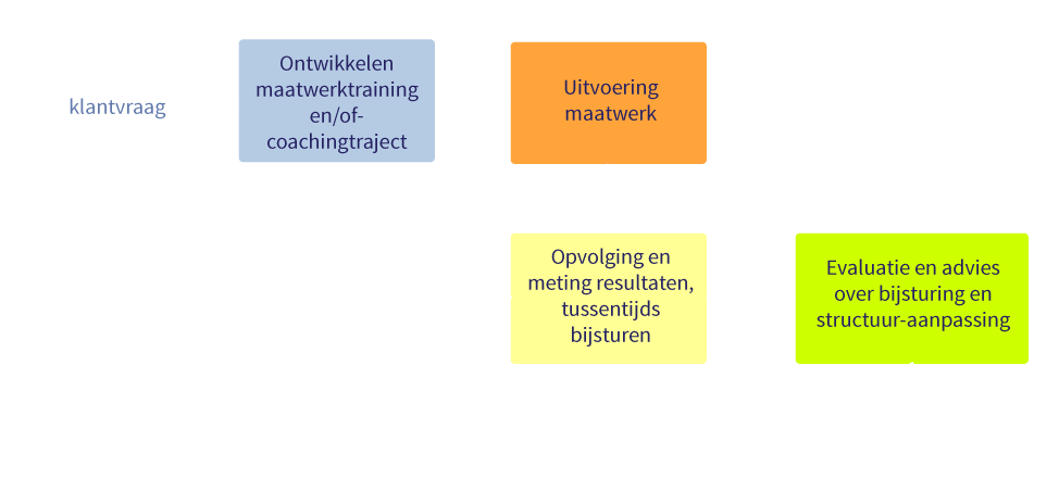 training_coaching_schema